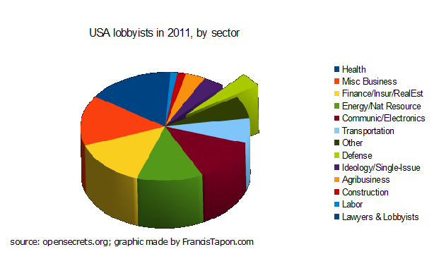 Percentage spending USA lobbyists. Less than 5% of the money spent to lobby the US government is devoted to the military.