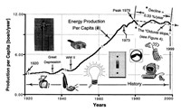Per capita energy consumption over time