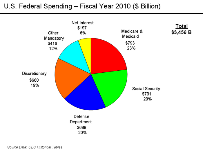 The US government spends 20% of their budget on the military. This represents about 4% of the US economy and GDP