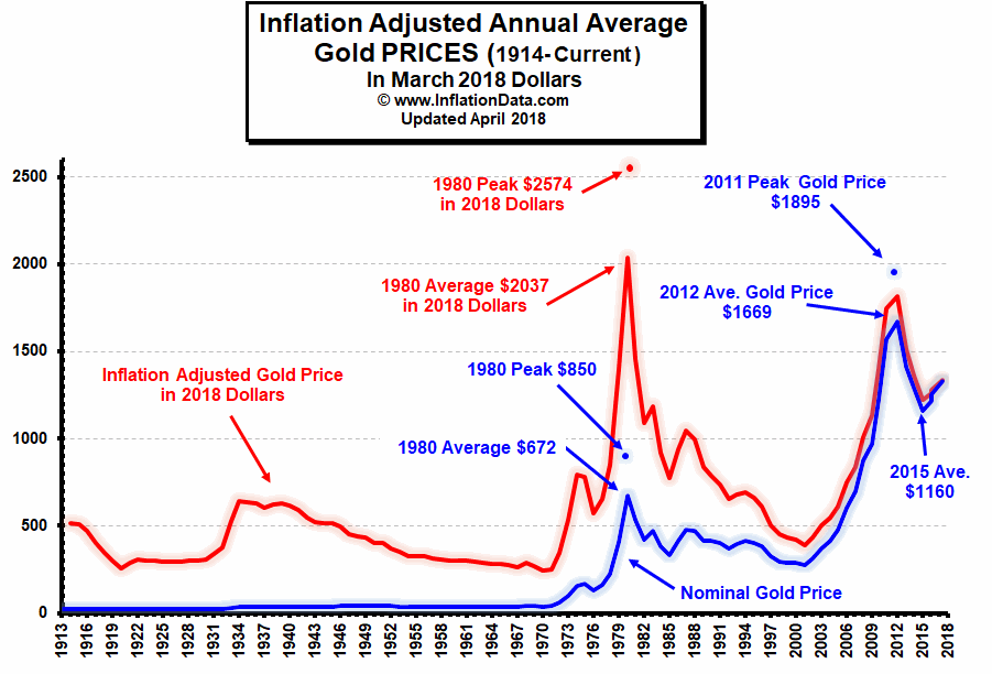 Inflation adjusted gold price 1913-2018 100 years historical chart graph