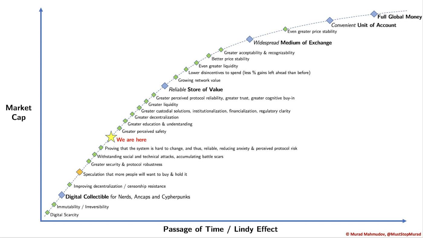 Murad Mahmudov's chart on the evolution of BTC