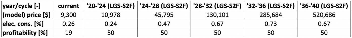 LGS-S2F model table