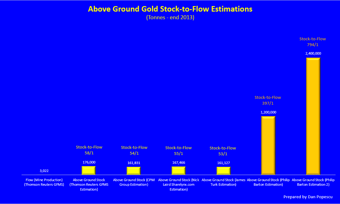 Gold's stock to flow high estimates are on this chart 397, 400, 794, 800