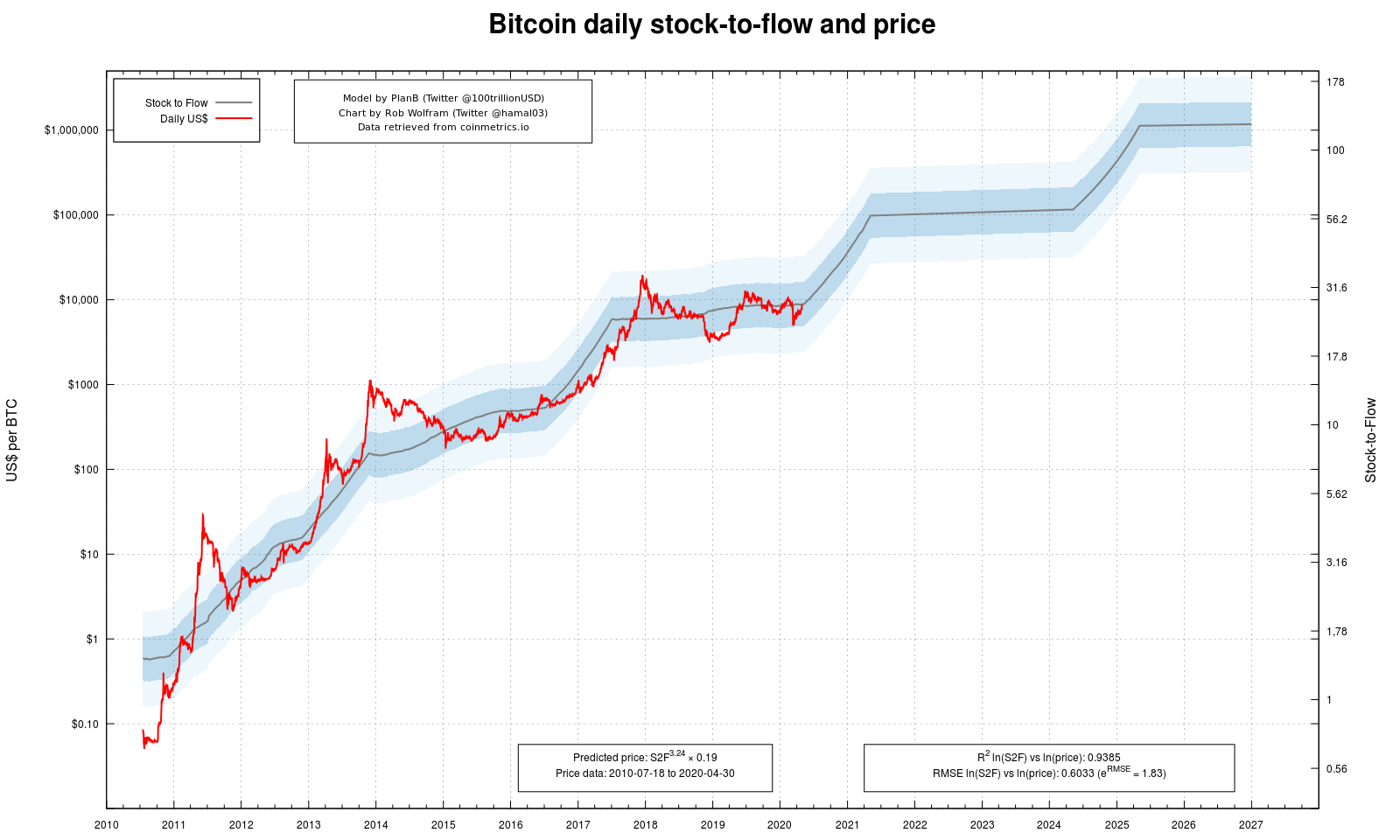 BTC price compared to its stock-to-flow