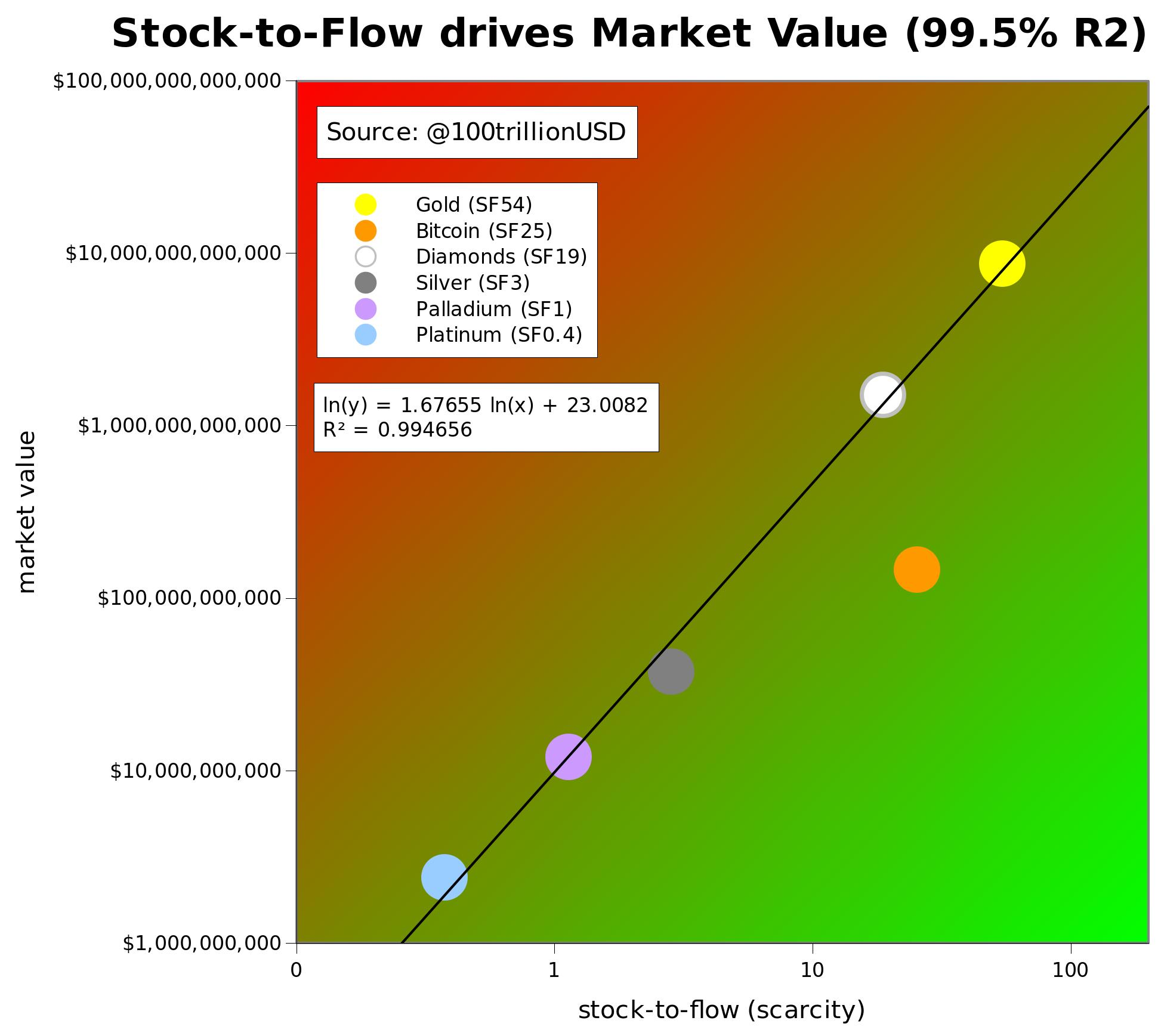 bitcoin dabartinė prekybos vertė