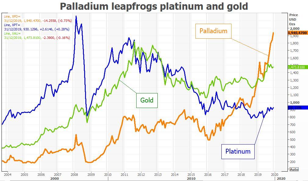 Palladium vs. gold vs. platinum chart price graph according to Reuters