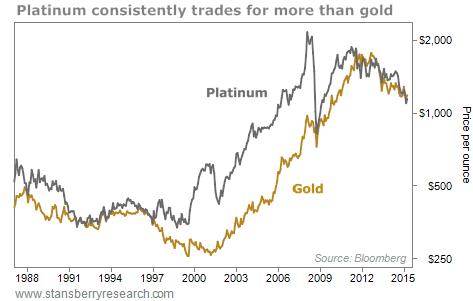 Platinum price vs. gold