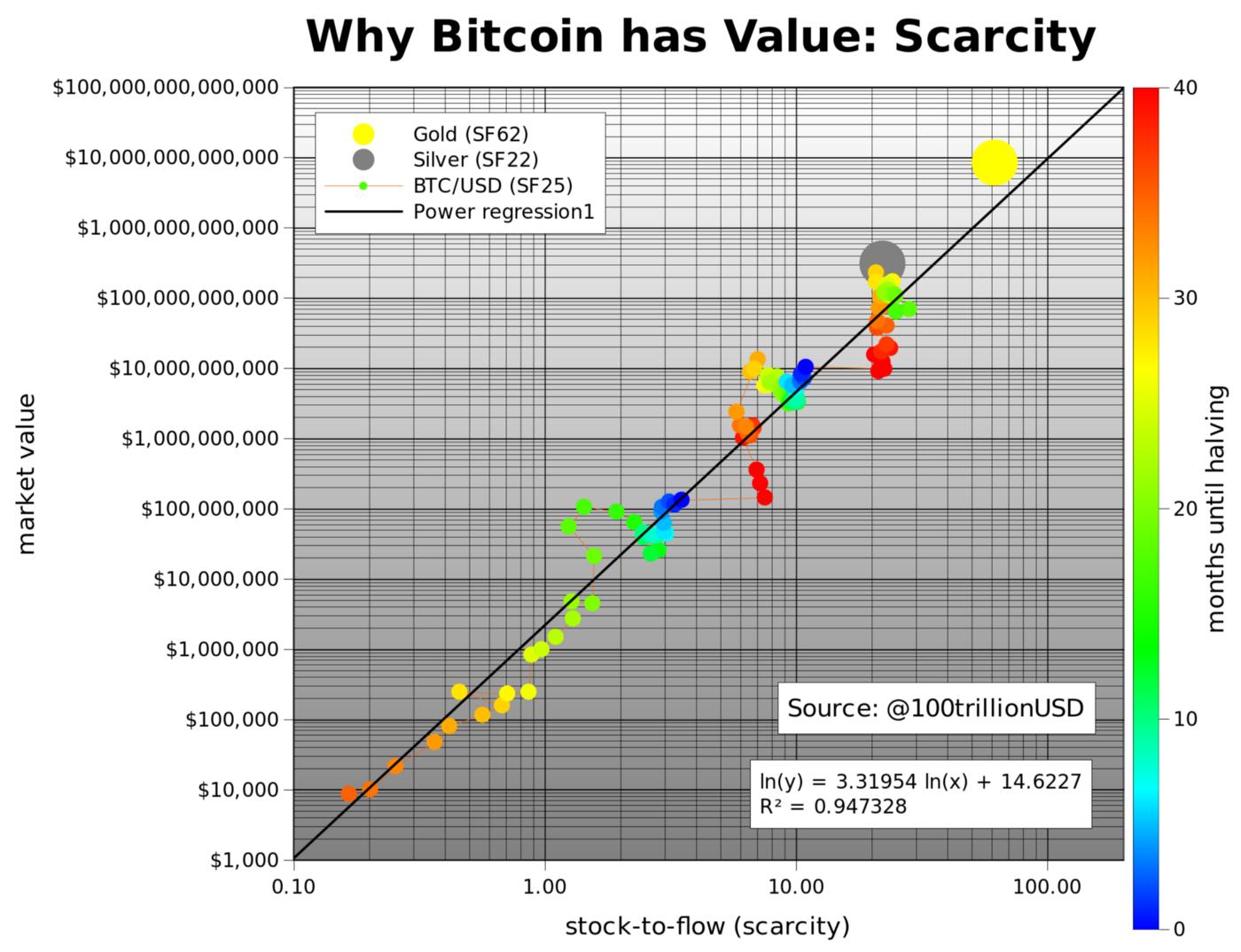 Plan B originalStock To Flow with Bitcoin Chart Logarithmic