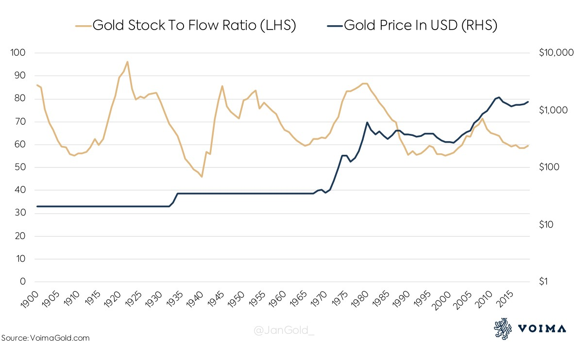 Gold's price vs. its stock to flow historical chart 100 years