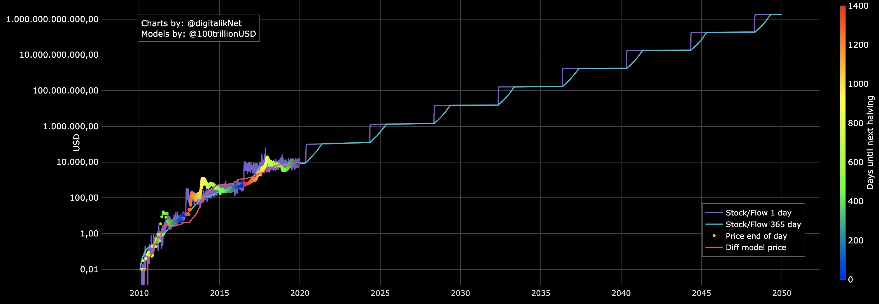 Bitcoin's stock to flow price prediction in 2050