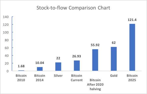 Bitcoin stock-to-flow ratio will exceed gold